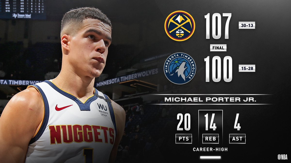 Michael Porter Jr. scores 20 PTS and grabs a career-high 14 REB to propel the @nuggets in Minneapolis. #MileHighBasketball   Jerami Grant: 19 PTS, 7 REB Will Barton: 18 PTS, 3 3PM Nikola Jokic: 17 PTS, 13 REB, 5 AST