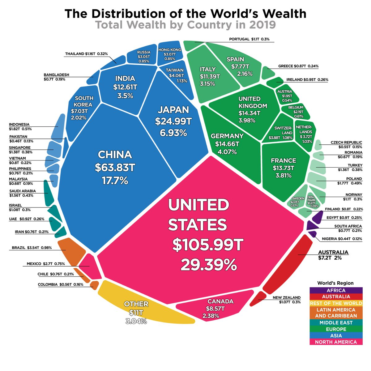 Top 10 Countries with the Most Wealth in the World 1. United States: $105.99T 2. China: $63.83T 3. Japan: $24.99T 4. Germany: $14.66T 5. United Kingdom: $14.34T 6. France: $13.73T 7. India: $12.61T 8. Italy: $11.36T 9. Canada: $8.57T 10. Spain: $7.77T <br>http://pic.twitter.com/efTZEXWy4E