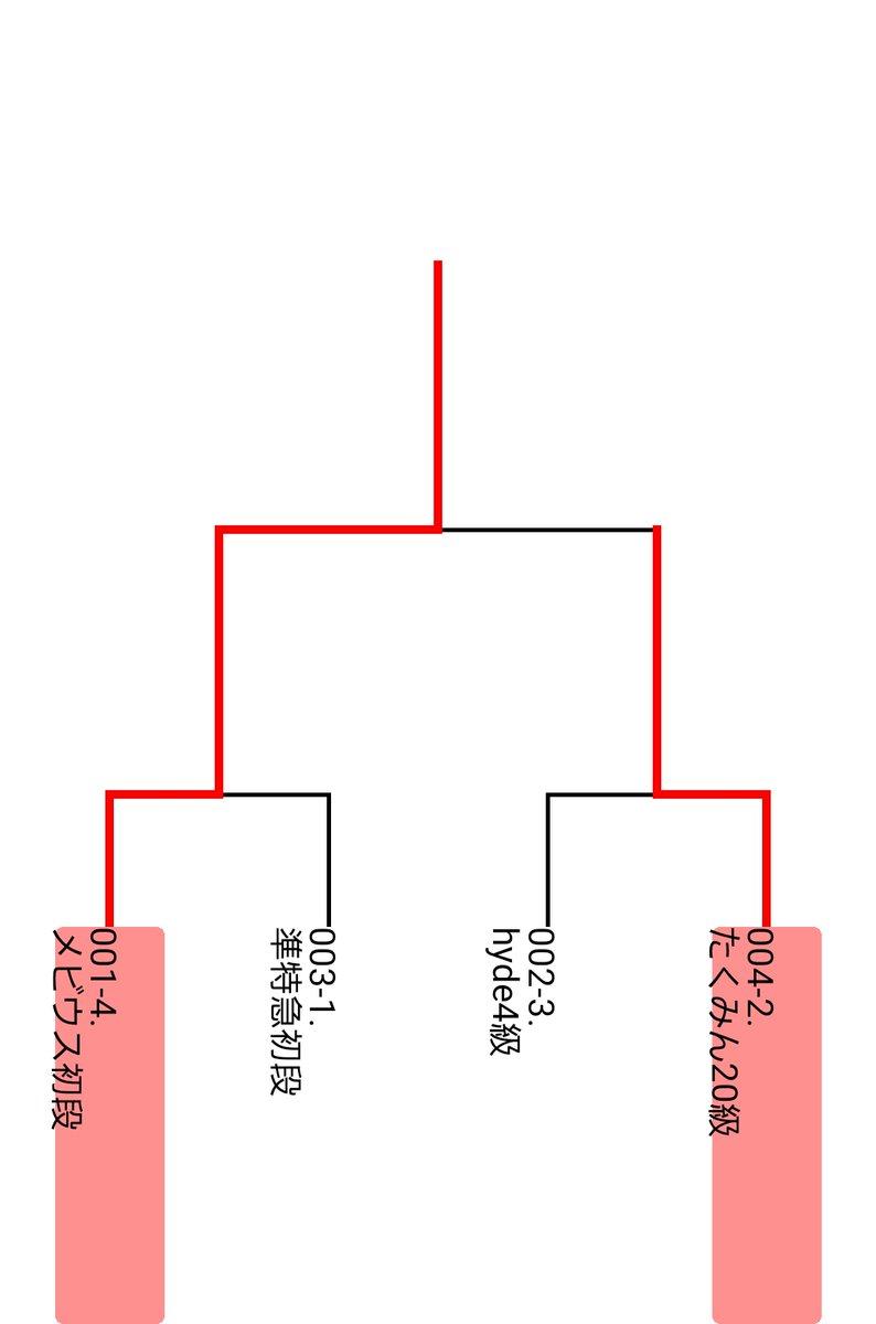 1月21日夕食前のプチトーナメント大会: 総勢4名のプチト。メビウス初段が初優勝。1回戦は入玉将棋を制し、決勝はたくみん20級の左玉を攻略。メビウス君、優勝おめでとうございます!対局された皆さん、観戦された皆さん、お疲れ様でした。寒いので、体調にお気をつけ下さい。<(_ _*)>#shogi #Mirrativ