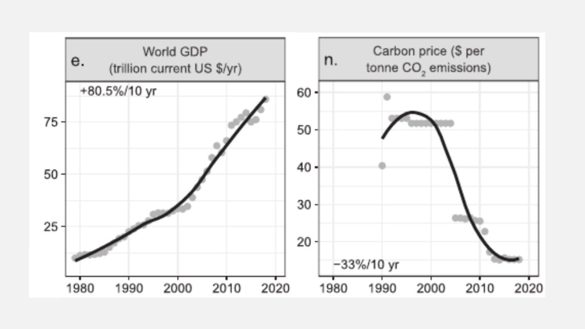 """This weeks paper is a viewpoint article titled """"World Scientists Warning of a Climate Emergency"""" by William J. Ripple and 11.258 Scientists Signatories. Heres the paper: fermatslibrary.com/s/world-scient…"""