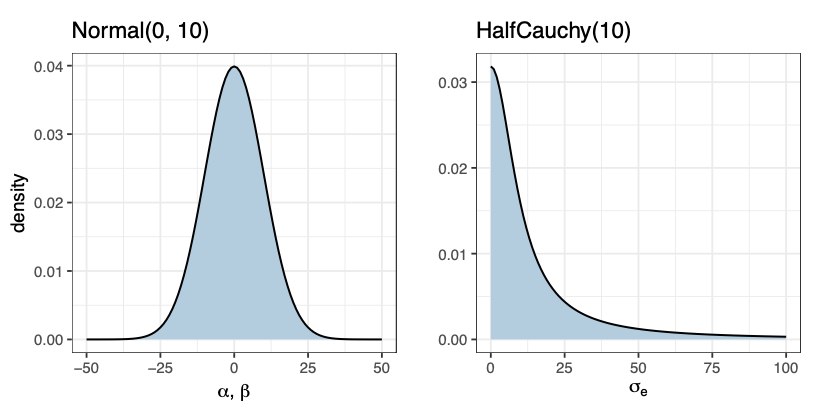 Looking for a user-friendly hands-on intro to Bayesian inferences using the brms R package?  Here you go:  https://t.co/dJiKNkY17P https://t.co/XGstTo0TY5