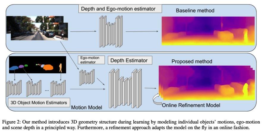 単眼の動画情報のみから深度推定を行う手法の提案。カメラの情報予測を介して次フレームの画像を予測して誤差をとることで教師信号を得る。また、Segmentationにより個々の物体の動作を予測することで精度向上が可能。KITTI datasetでSOTA