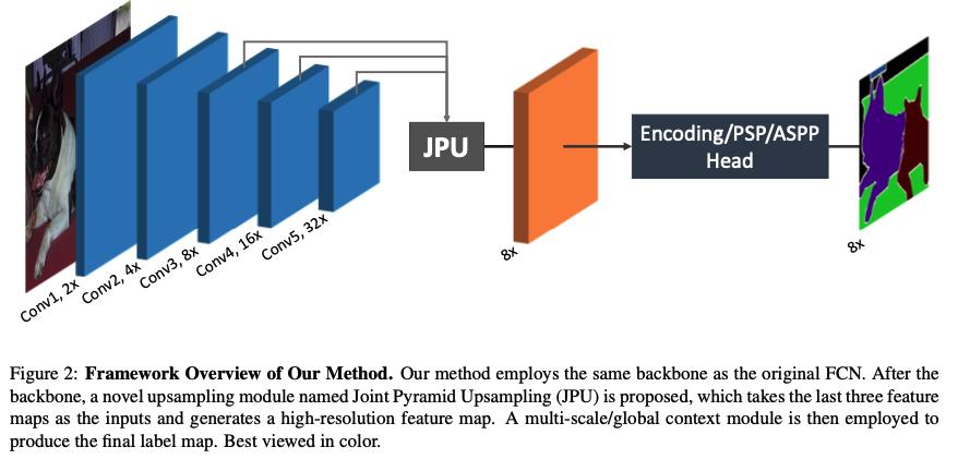 高精度だが重いDilated Conv代替として、同じような機構で動作し、複数スケールの情報を高速に統合するJPUモジュールを提案。メモリ消費量1/4と計算コスト1/3を抑えながら、高精度のSegmentationを実現してSOTA。