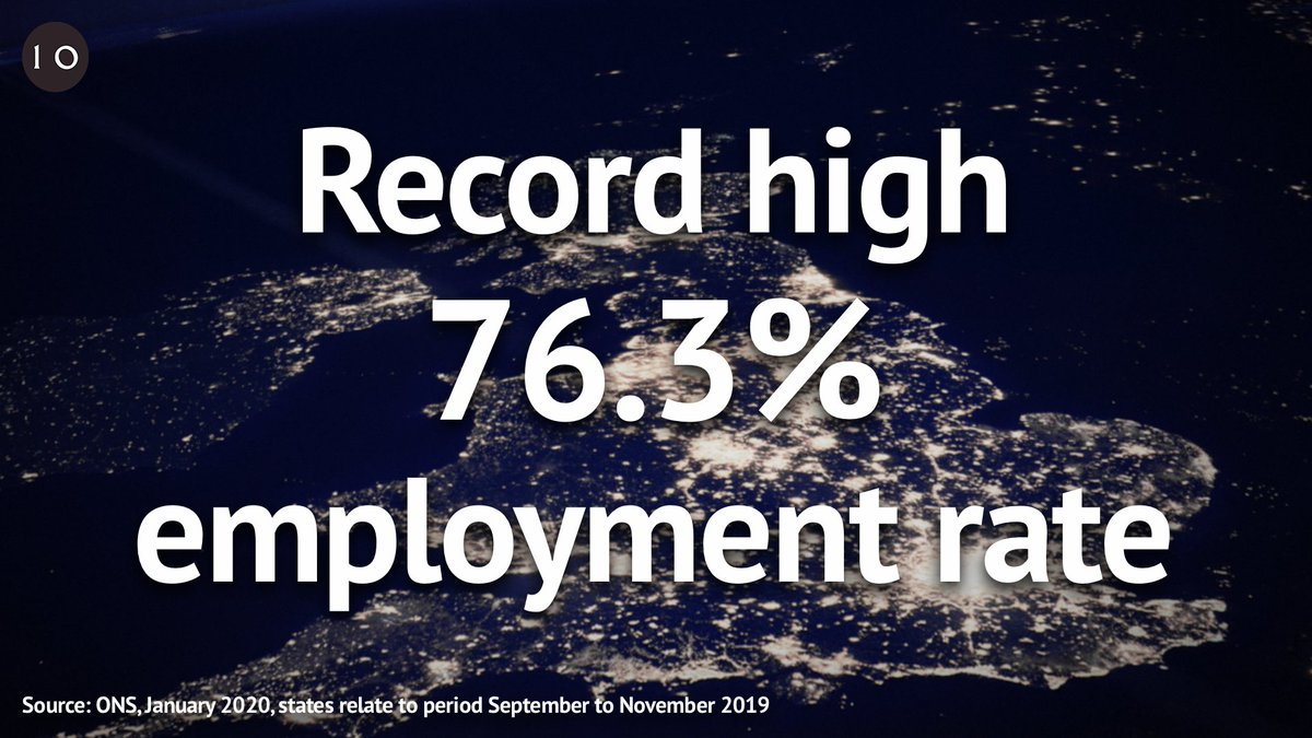 Latest @ONS figures show there are a record number of people working with employment reaching 76.3% 📈