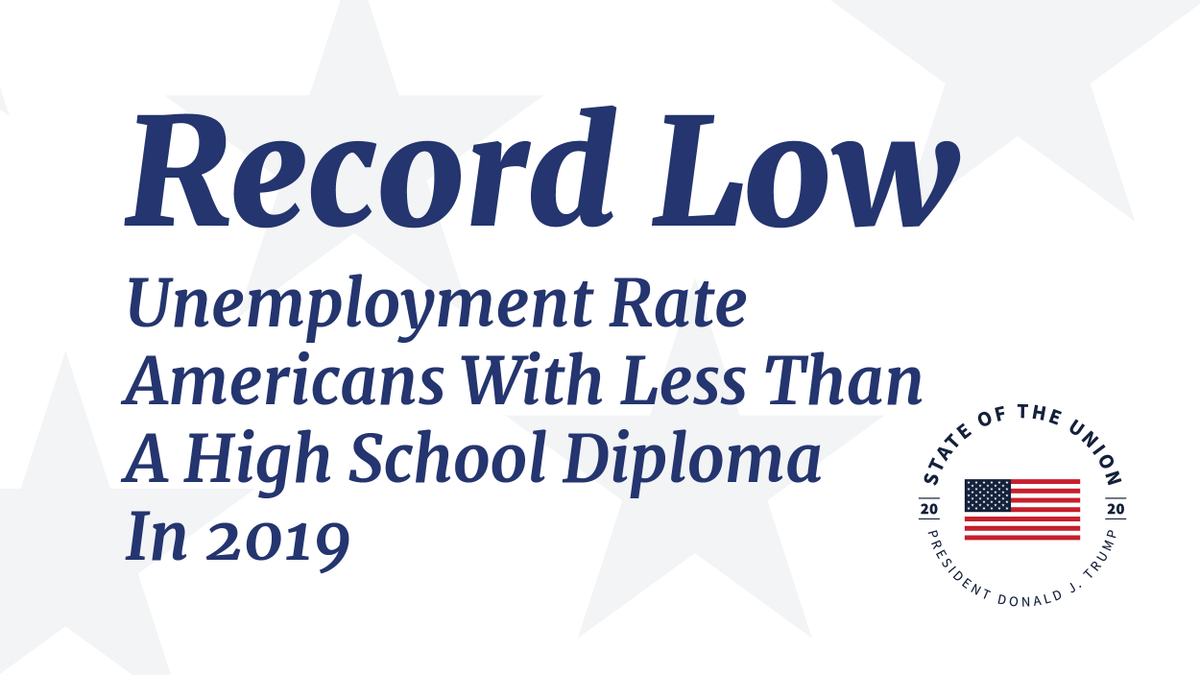 The unemployment rate for Americans with less than a high school diploma set a record low in 2019. #SOTU