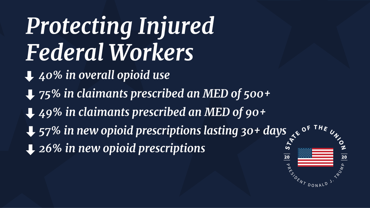.@USDOL's Office of Workers' Compensation Programs #opioid action plan is protecting injured federal workers. #SOTU
