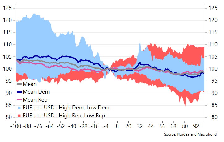 The $USD usually strengthens both before and after US presidential elections.   Will this year be the same? Electionomics --> https://ndea.mk/31ai1kppic.twitter.com/zYW521kG4C