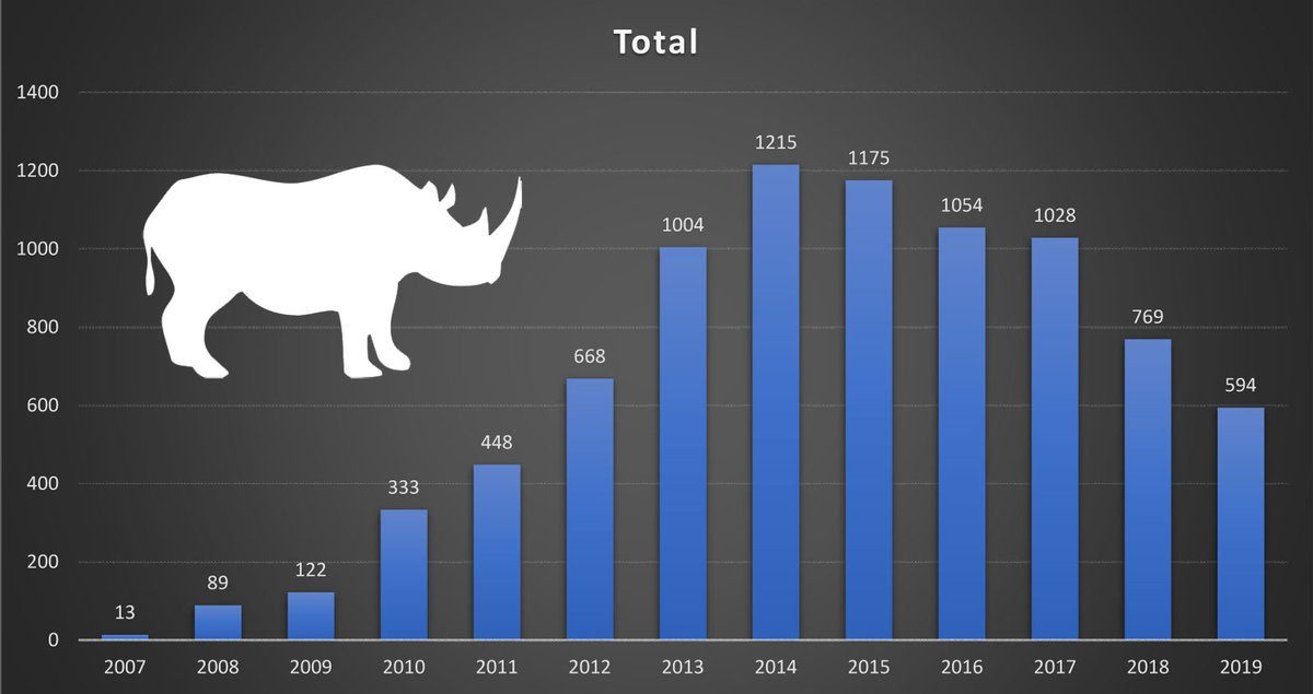 #SouthAfrica Dept Envt, Forestry and Fisheries reports 594 rhinos poached in South Africa in 2019 - down for 6th consecutive year environment.gov.za/mediarelease/r…