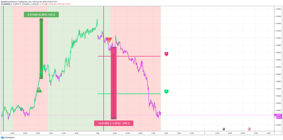 The main movements and signals given by our indicator on forex pairs on our m5 chart  during the last days