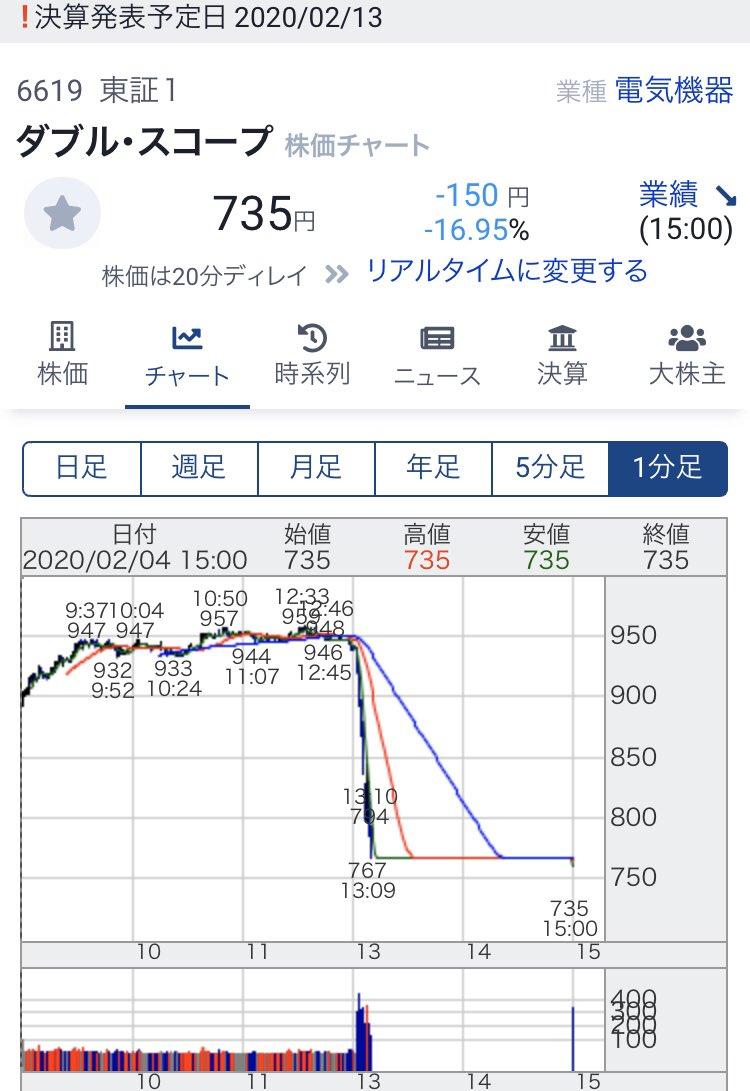 ダブル スコープ 株価 ダブル・スコープ(6619) AI株式チャート予想