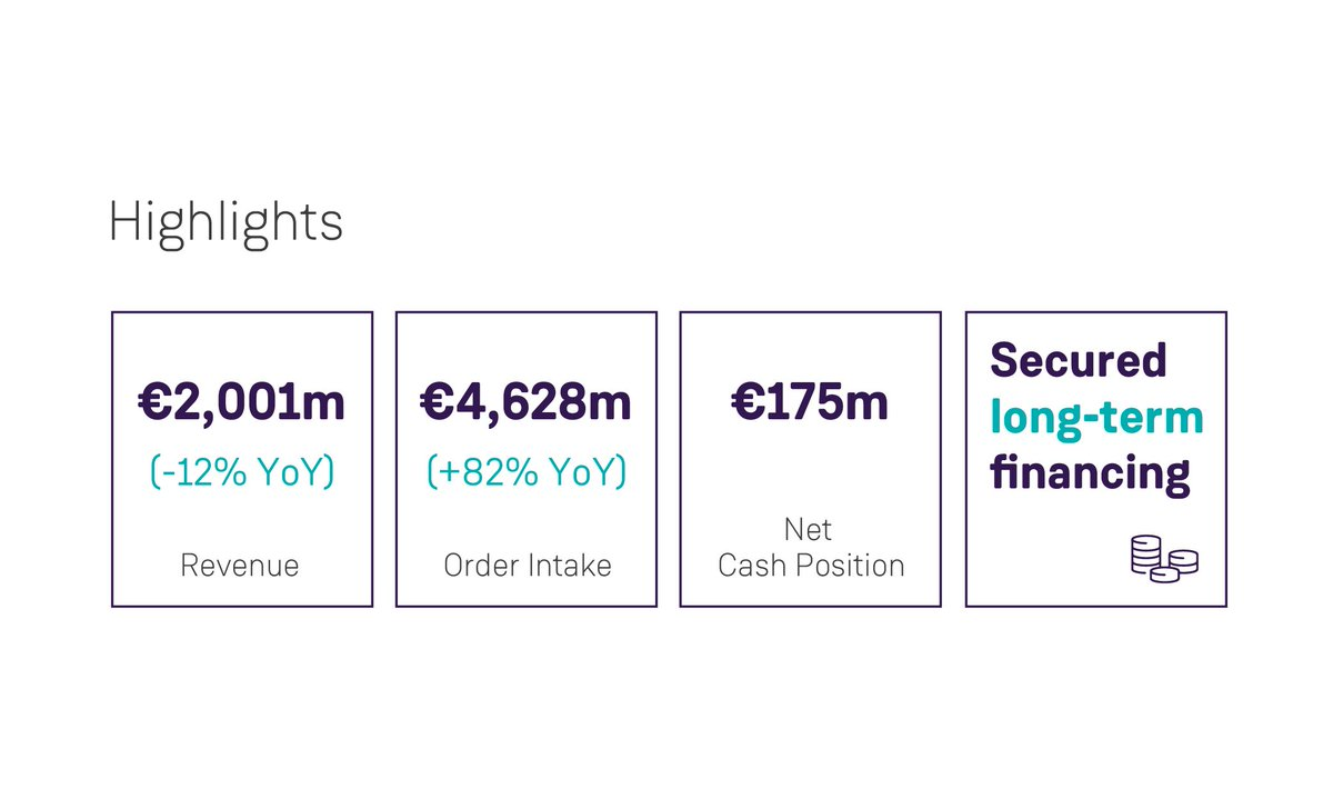 Here are the financial and business highlights about the presentation of results for Q1 FY2020. https://www.siemensgamesa.com/en-int/newsroom/2020/02/200204-siemens-gamesa-results-first-quarter-fiscal-year-2020 … #SGREsults