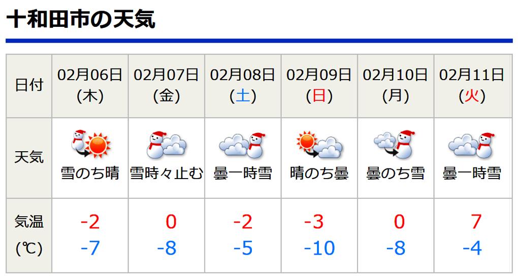 十和田 市 天気