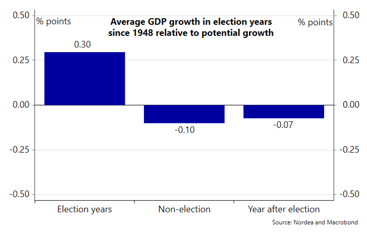 How does the US economy fare in election years?  GDP growth is on average 0.3% higher than in non-election years while compared to potential growth, election years outperform by 0.4%.  Electionomics piece --> https://ndea.mk/31ai1kppic.twitter.com/wzIf4g9Bpg