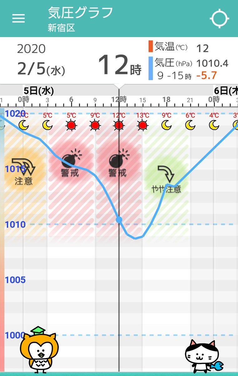 【東京】気圧グラフ 2/5(水):乾燥した冬晴れが1日続くでしょう。ただ気圧は午前中まで大きく下がり続けますので、体調にお気を付け下さい。気温は日中13℃くらいで3月並となりますが、北風が強く、夜は冬の寒さに戻る予想。 他の地域… https://t.co/9YQ8F8qBxJ