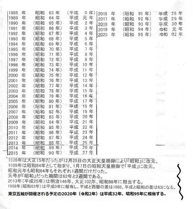 虚実歴史漢字論懐メロ(@kyojitsurekishi)/「西暦 昭和 平成 pic」の ...