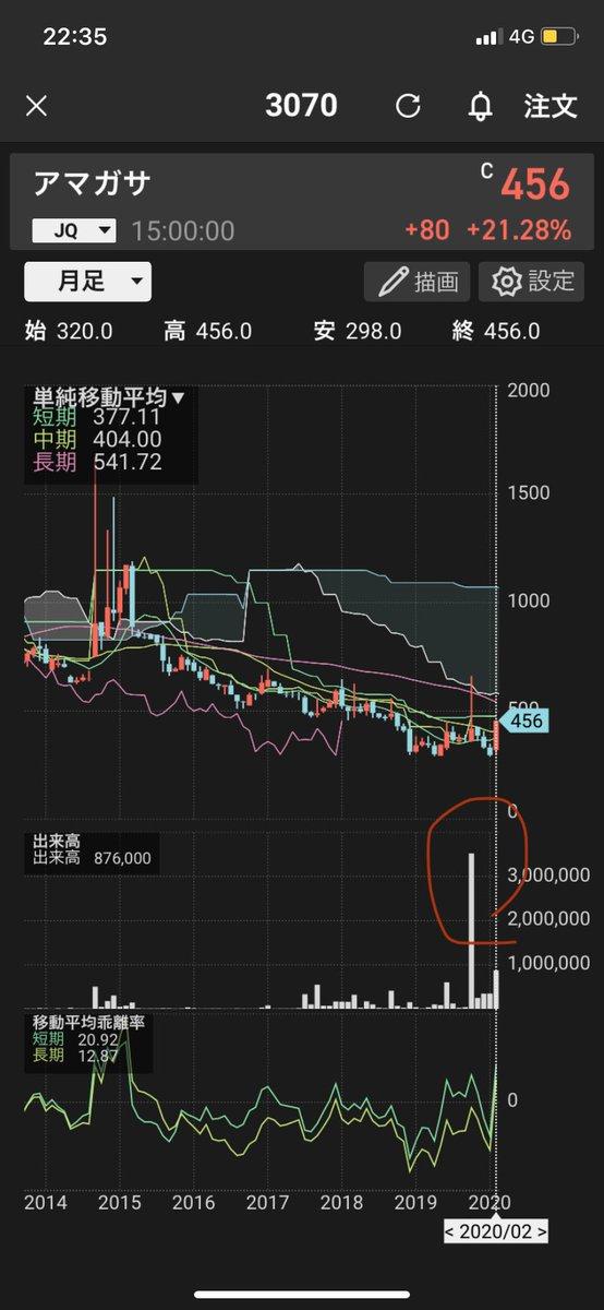 キャリア インデックス 株価