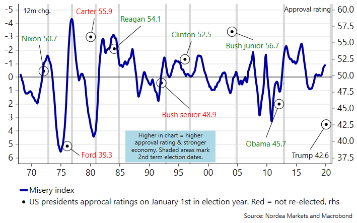 Post-Eisenhower, the Misery Index has predicted the out-come of a president's re-election six out of eight times.   This is, for example, more precise than approval ratings at the beginning of election years.   US Electionomics --> https://ndea.mk/31ai1kppic.twitter.com/awYf6BDKd9
