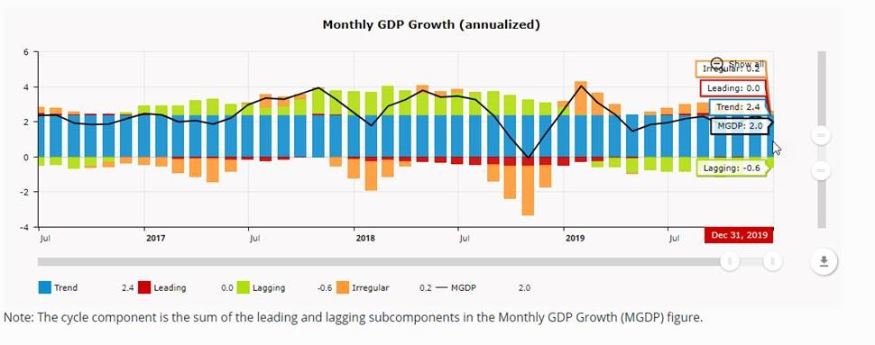 UPDATE: The latest Brave-Butters-Kelley Indexes suggest that growth remained below trend in December 2019. The Monthly #GDP Growth index for the #BBKI ticked up 2%. https://t.co/go6C1f85uc https://t.co/6UrlRP4rrF