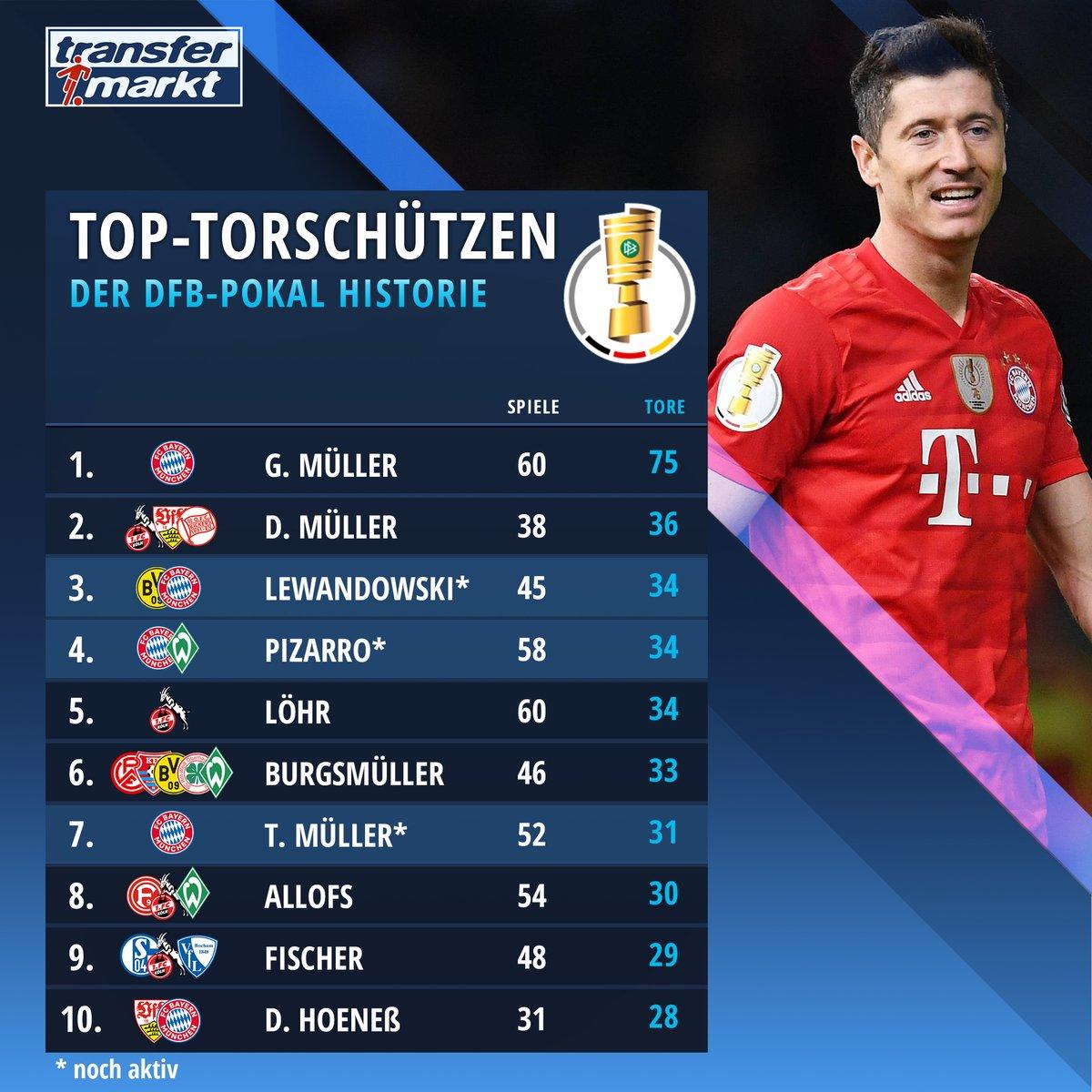 #DFBPokal