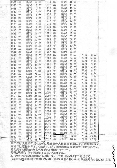 虚実歴史漢字論懐メロ(@kyojitsurekishi)/「昭和元年 平成」の検索結果 ...