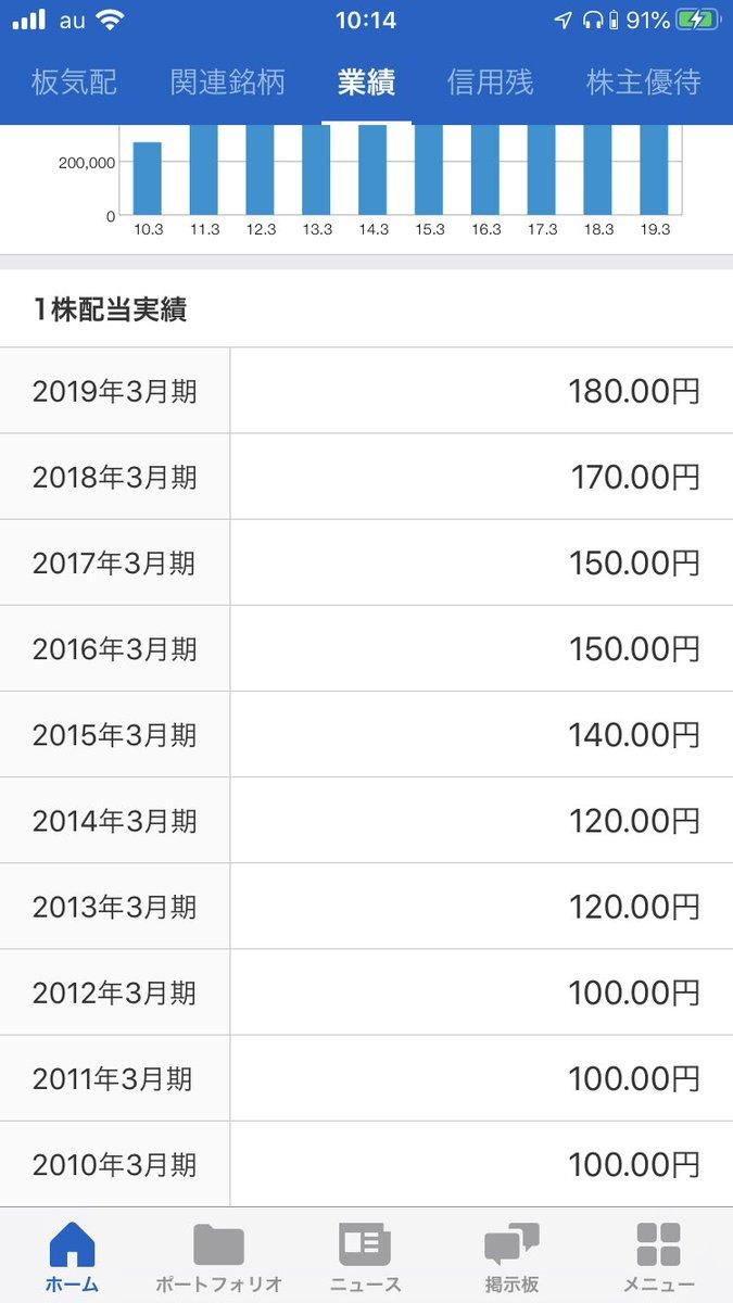 三井 住友 フィナンシャル 株価
