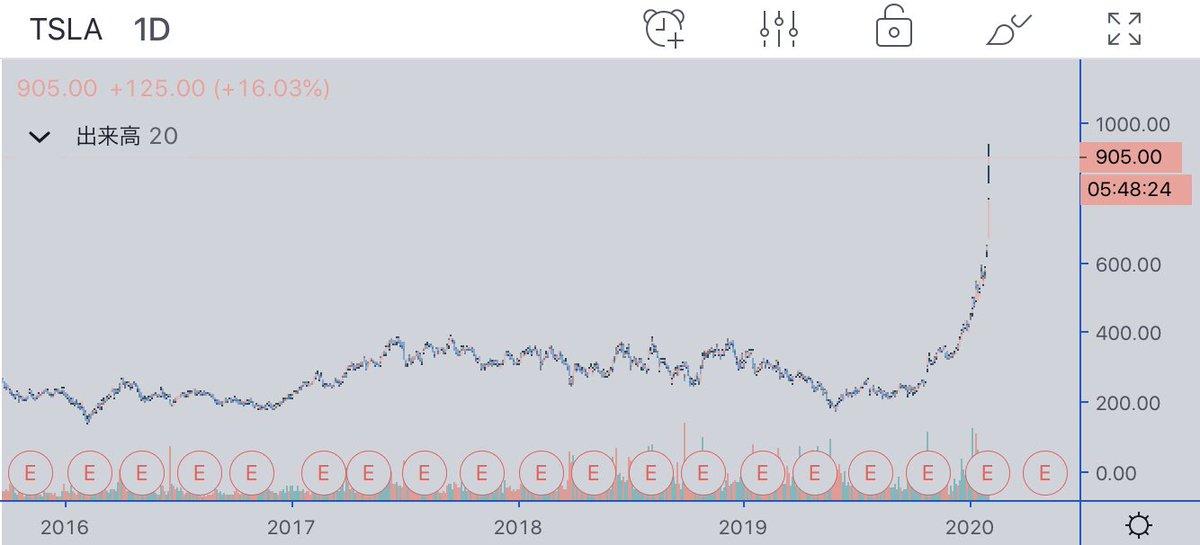 どこもかしこもこの話題で持ちきりフシね〜テスラの株価。空売り屋が1月2月で90億㌦の損失を出したそう。短期的にこんなに上昇する仮想通貨みたいな米株初めて見る、これはすごいフシ。