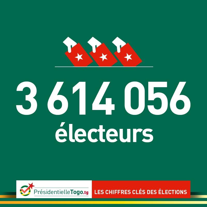 L'élection en chiffres ! 3.614.056 c'est le nombre d'électeurs inscrits sur le fichier électoral soit 86,6% de la population en âge de voter.  #ElectionTogo2020 #PresidentielleTogo #MiabeElections2020 #Togo2020 #Togo #Togo228 https://t.co/JOSicYUIyY