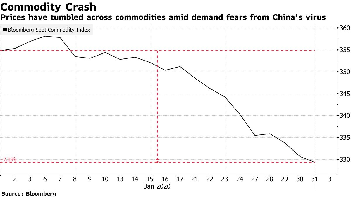 """test Twitter Media - Metals, Energy and Agriculture futures hammered in China by Virus-Driven Demand Fears  """"Chinese oil demand has already dropped by about three million barrels a day, or 20% of total consumption""""  https://t.co/uMhGo2fxld 𝘚𝘰𝘶𝘳𝘤𝘦: 𝘉𝘭𝘰𝘰𝘮𝘣𝘦𝘳𝘨 https://t.co/AsbzWkLTAQ"""