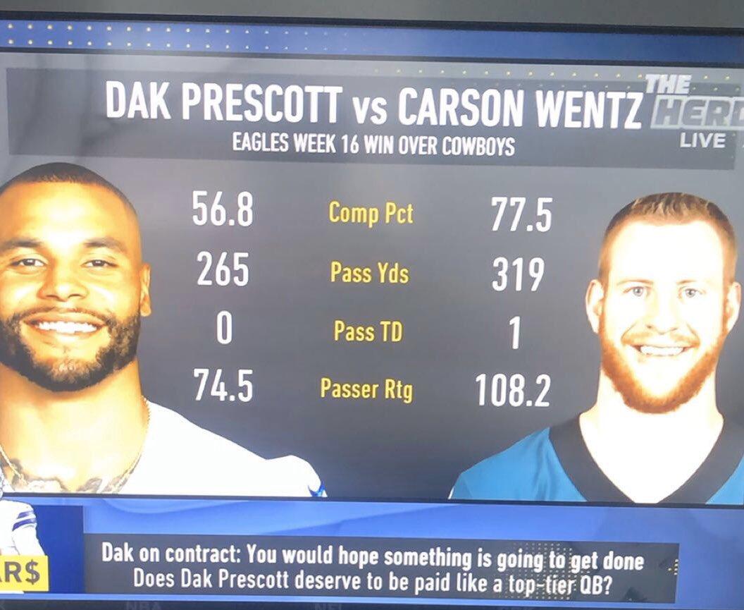 Let's go Birds, Carson>Dak #LetsGoEagles  #CowboysSuck #carsonwentzpic.twitter.com/aDpKQQKVqg