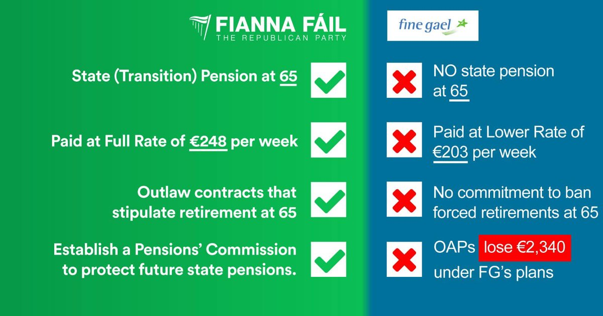 @MichealMartinTD asked what @fiannafailparty will do when it comes to pensions? The answer is simple  #GE20 #LeadersDebate <br>http://pic.twitter.com/IesZxuwAD8