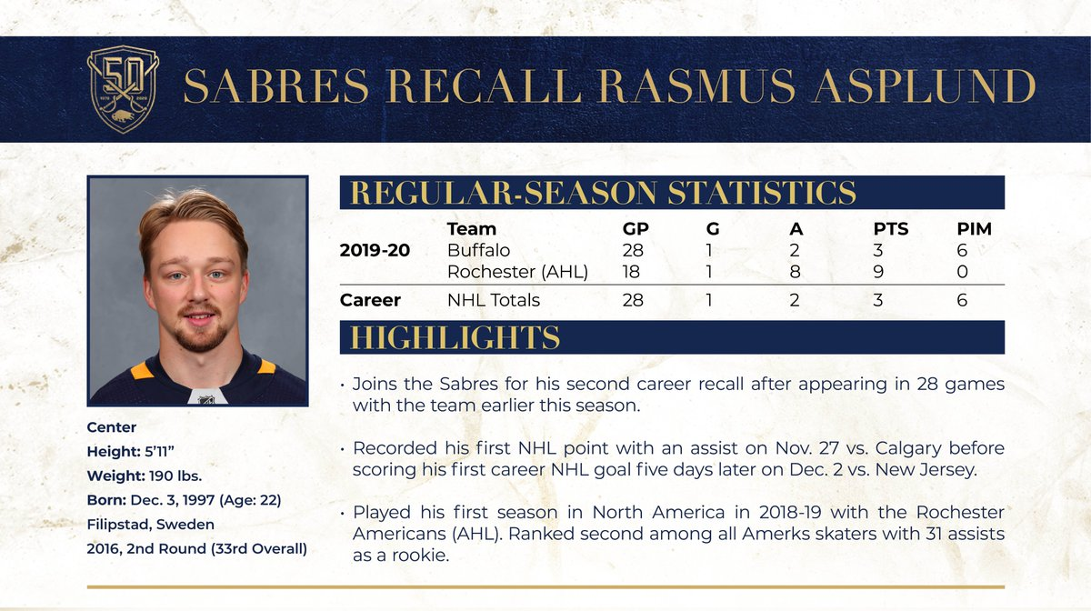 The Buffalo Sabres have recalled forward Rasmus Asplund from the Rochester Americans (AHL). <br>http://pic.twitter.com/itu8hgueg0