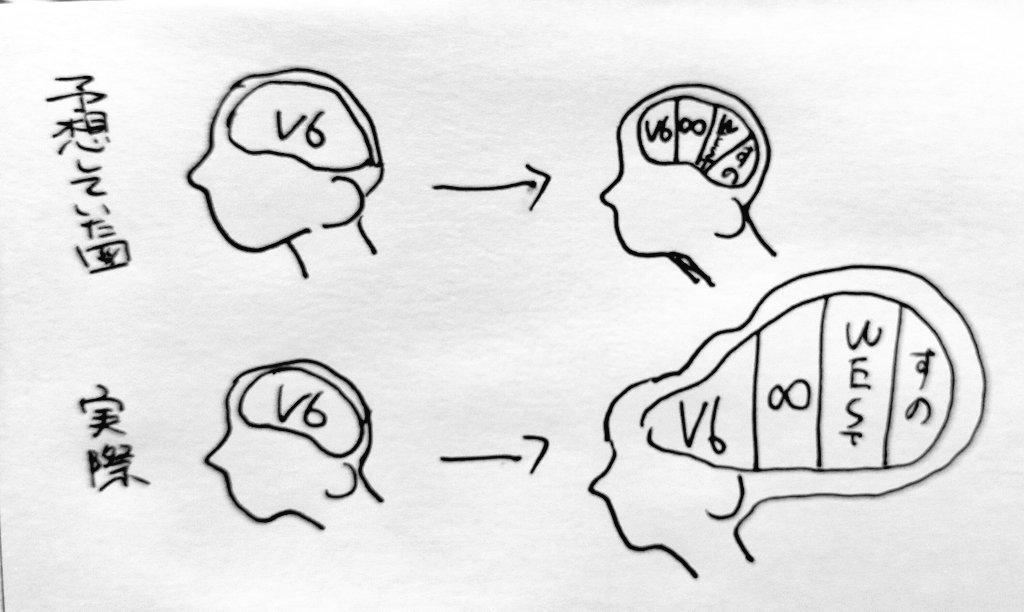 ほんと?推しグループを増やすと脳はギャル曽根の胃袋並みに巨大化する説!
