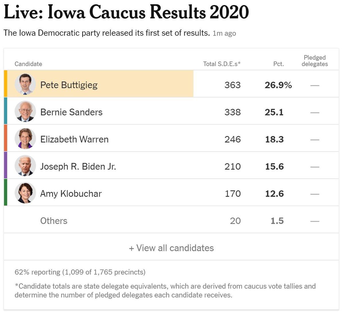 #IowaCaucuses2020