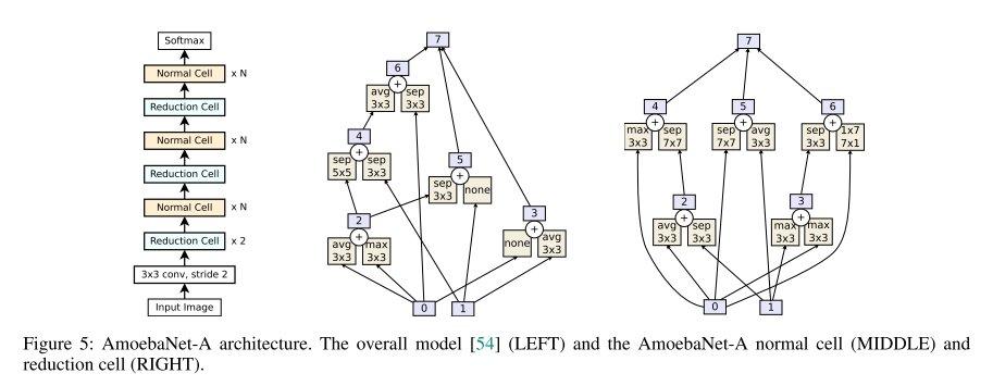 進化的アルゴリズム(EA)は、今まで数多くNNに適用されてきたが人間が設計した画像分類器には劣っていた。この研究では初めて人が設計したモデルの性能を超えた。キモはより若い遺伝子を優先するようにトーナメント選択アルゴリズムを改良したところ。画像は獲得されたアーキ。