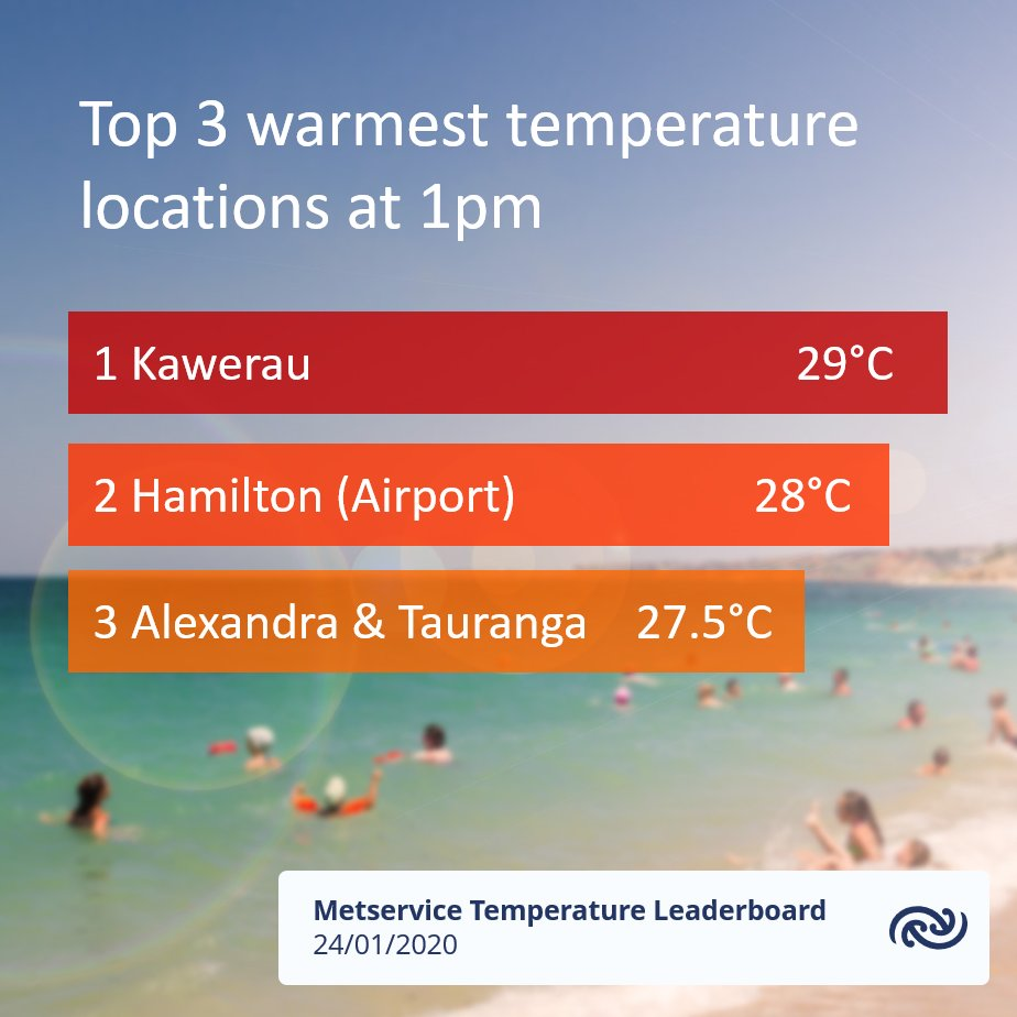 It's heating up around the country on this  Friday afternoon. Many places are already above 25°C bit.ly/metservicenz ^Tahlia https://t.co/qWpvnknZti