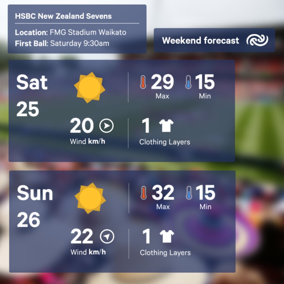 Got your forecast for the @NZ_Sevens in Hamilton this weekend: some morning cloud, then  and hot afternoons. Make sure to style a sunhat into your outfit, and slap some suncreen under your facepaint. ^Tahlia https://t.co/NkKhqhfV3v