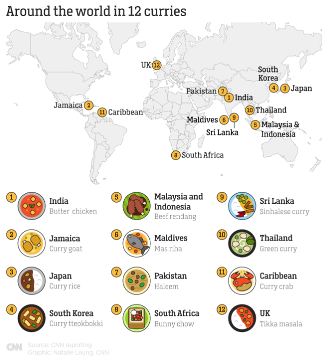 What exactly is curry? It's not a single spice, nor is it the curry tree (though the leaves are used in some dishes). Here's what it looks like in 12 places around the world:  https:// cnn.it/2RqfDmx    <br>http://pic.twitter.com/L4yaGrrnYx