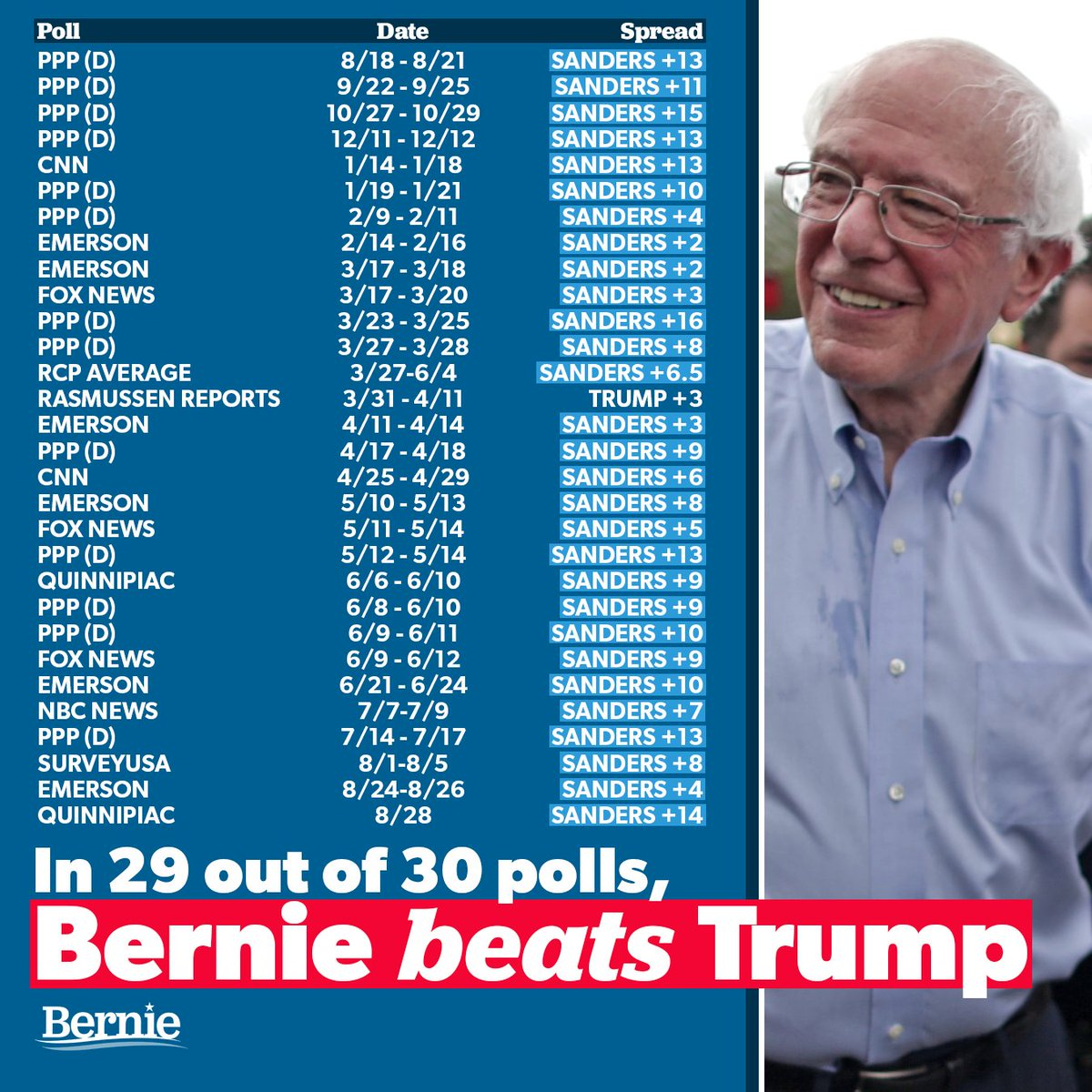 Weird because there's been less than 5 polls that showed Andrew Yang beating Trump but there's been at least 50 polls since August that showed Bernie beating him... Way to continue proving my point that Yang supporters are wildly uninformed and peddling Republican lies<br>http://pic.twitter.com/0yNqEMWldD