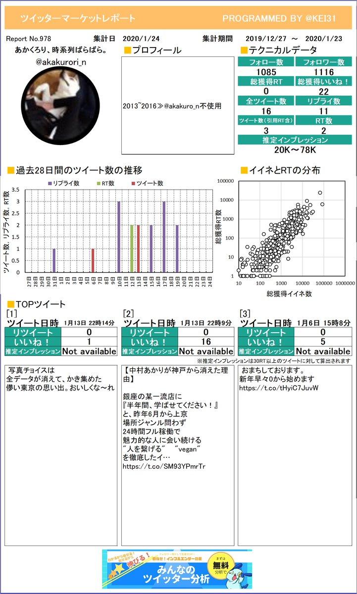 @akakurori_n おまたせしました。あかくろり、時系列ばらばら。さんのレポートができました!グラフ化するといつサボってるか分かっちゃうよね。プレミアム版もあるよ≫