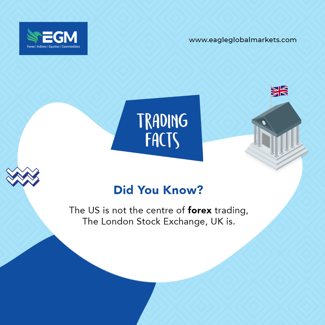 US is not the center of forex trading , even though maximum transactions involve the US dollar.  The London Stock Exchange is the trading hub for forex deals as 41% of all forex transactions occur in the UK, only 19% takes place in the US.   #didyouknow #trading #tradingfacts
