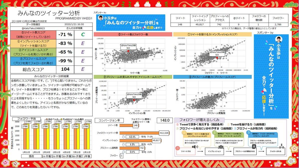 @KatoTaku1988923 総合スコア104!Eランクです! これは鍛えがいがありそうです!ツイートスコアとプロフスコアは努力で一気に上がりますよ。あなたへのおすすめ記事  | スポンサーby @ayumu_fmcみんなも分析しよう→