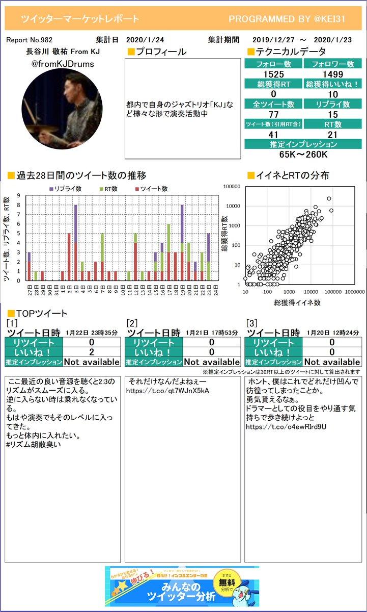 @fromKJDrums やった!長谷川 敬祐 From KJさんのレポートができました!お待たせしました。どのツイートが一番でしたか?プレミアム版もあるよ≫
