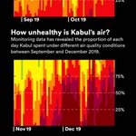 Image for the Tweet beginning: We've analysed the air quality