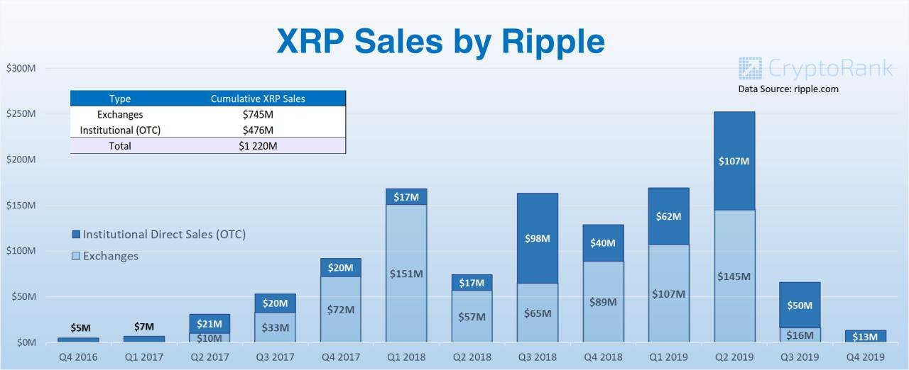 XRP Sales by Ripple