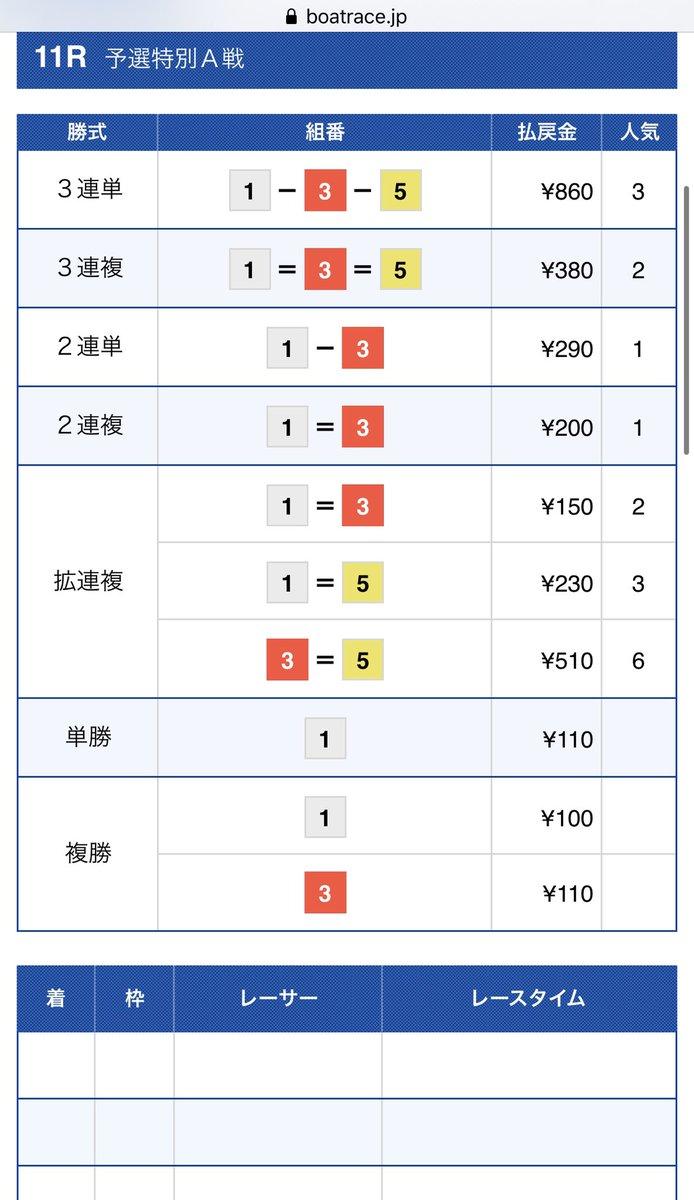【J先生☆単体予想】住之江11R 1-3-5 8.6倍厚く指示2点で完璧に的中🎯ここはナイター初の勝負レース🔥的中された方おめでとうございます🎊引き続き的中量産を目指して頑張ります🎯