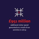 Image for the Tweet beginning: VisitBritain/VisitEngland reports on year of