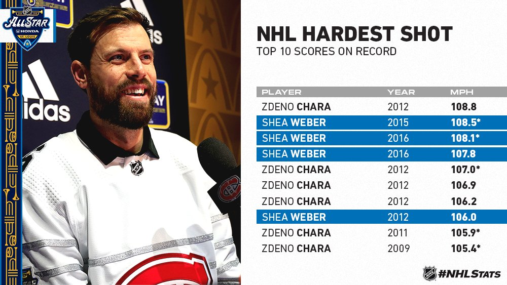 @PR_NHL's photo on shea weber