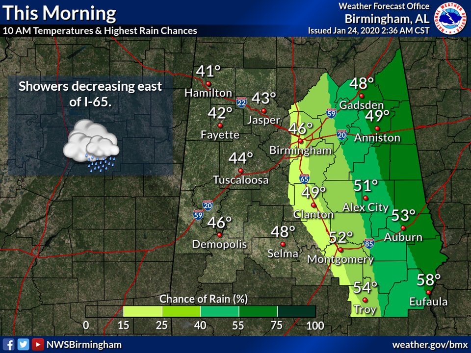 Rain will move off to the east and fog will dissipate later this morning, with some locations seeing some sunshine by this afternoon. Folks in the southeast (Montgomery, Troy, Eufaula) will see more sunshine than those in the northwest (Hamilton, Jasper) by this afternoon. #alwx