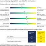 Image for the Tweet beginning: Forrester's Consumer Energy Index: CMOs'