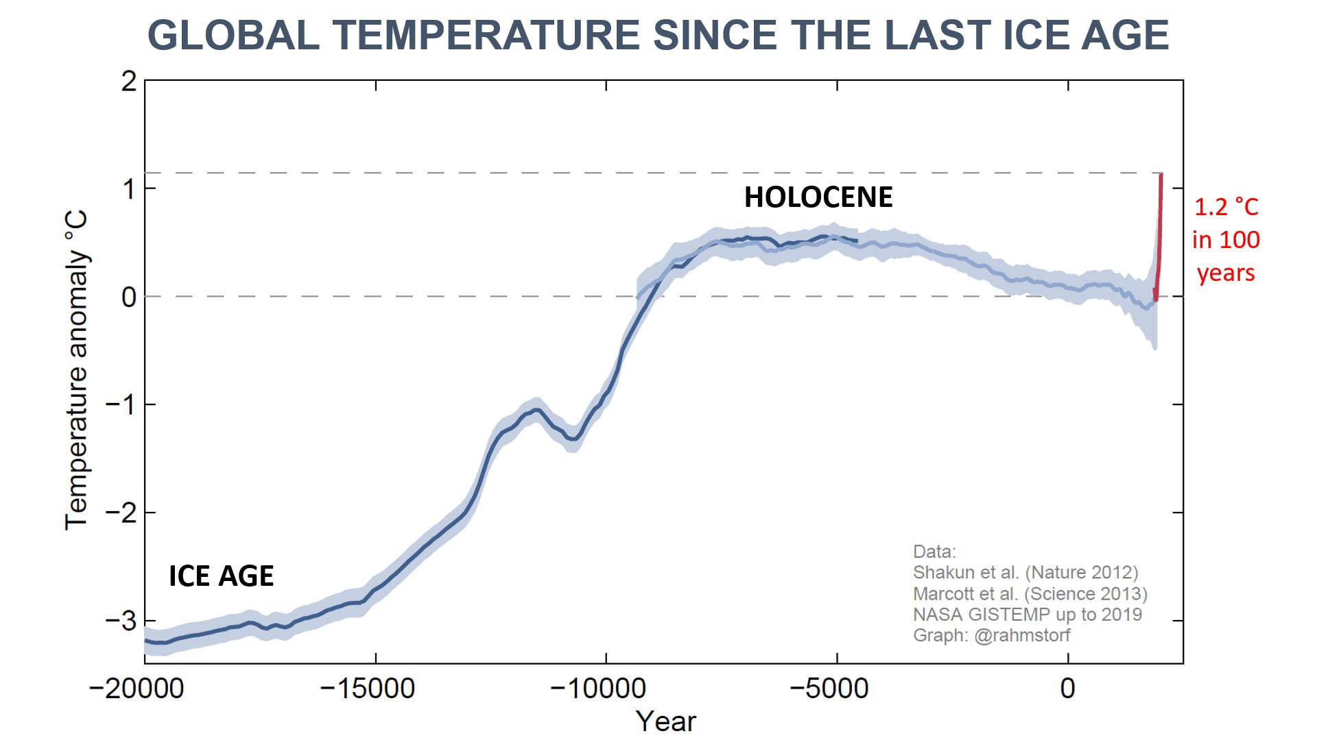 Global Temperature Since the Last Ice Age  In just 100 years, fossil fuel use has more than undone 5000 years of natural cooling. It's hotter now than any time in the history of human civilisation. We are catapulting ourselves out of the Holocene into uncharted territory. Current life on Earth is not adapted to this.  from Stefan Rahmstorf twit 10:25 PM Jan 24, 2020. [https://publish.twitter.com/?query=https%3A%2F%2Ftwitter.com%2Frahmstorf%2Fstatus%2F1220699044181368838&widget=Tweet] access on 29, Oct. 2020.